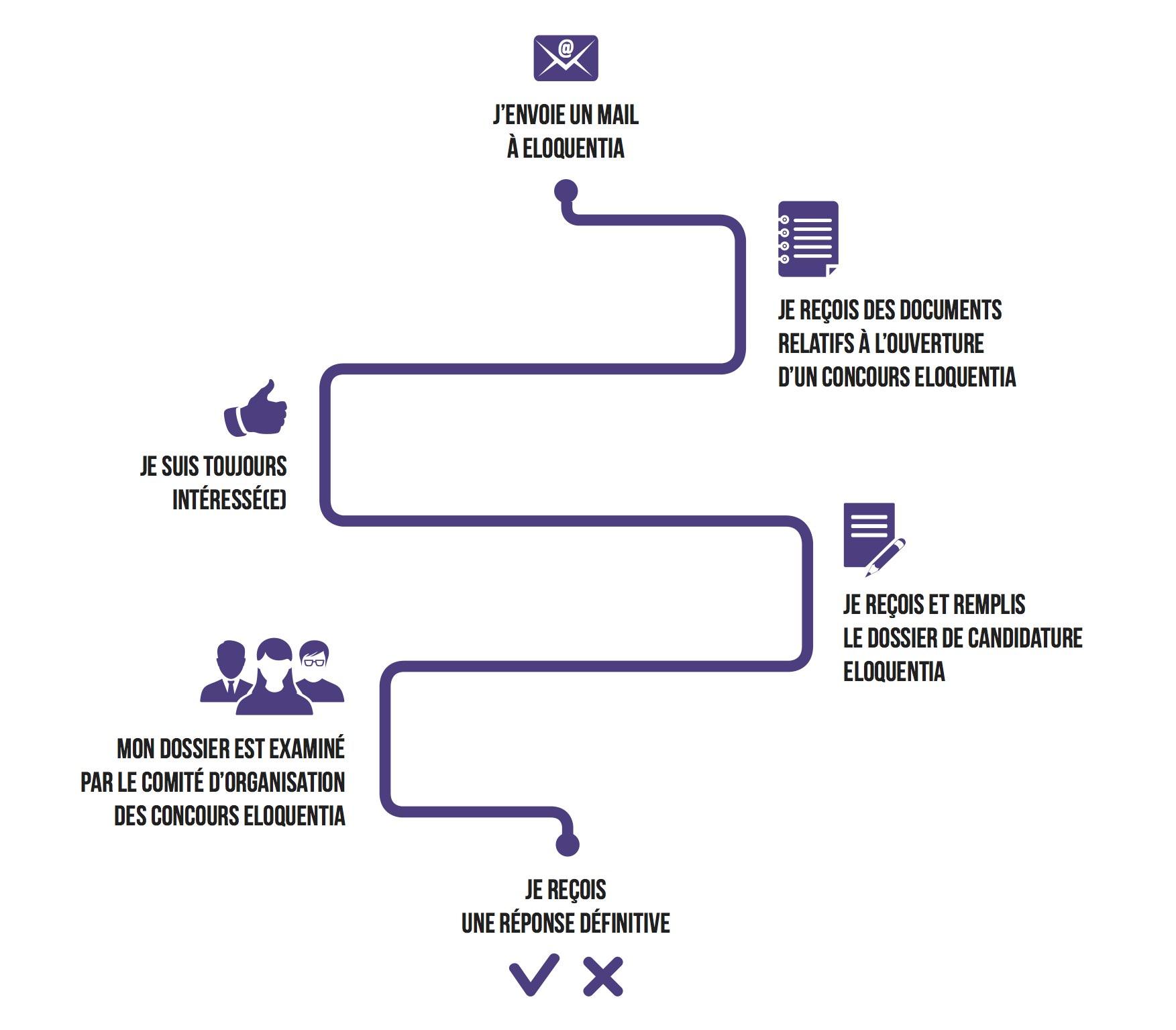 Schema de candidature Eloquentia